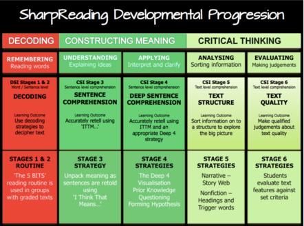 SharpReading | Stages 1&2 - Description
